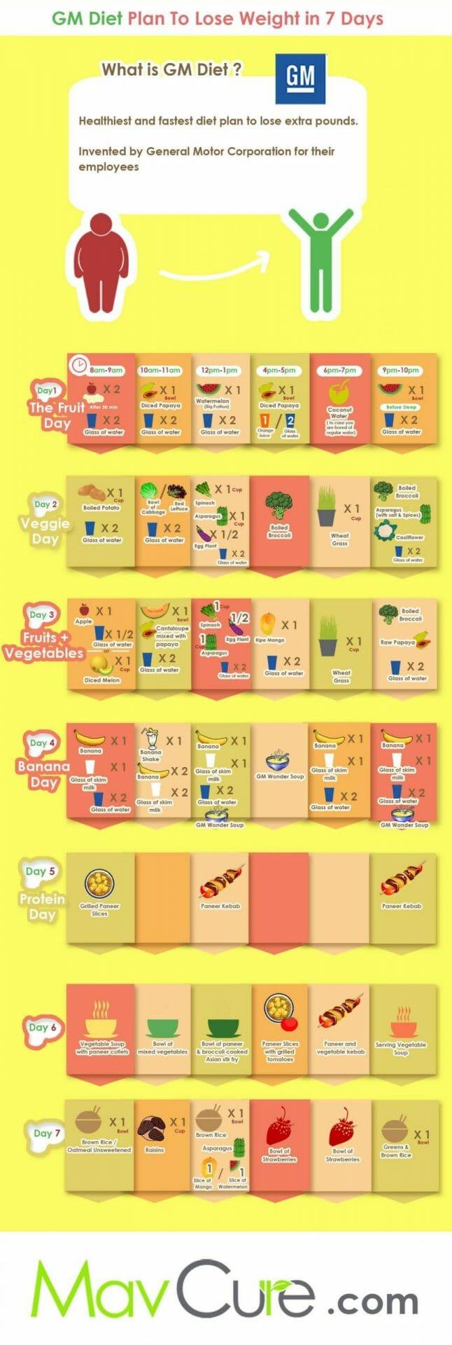 gm-diet-plan-chart